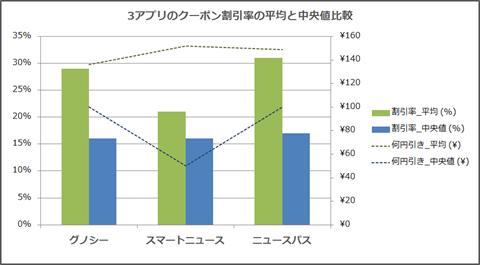 3ニュースアプリ~クーポン割引率の比較グラフ