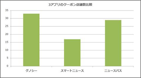 3ニュースアプリ~クーポン店舗数の比較グラフ