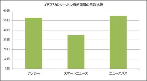 3ニュースアプリ~クーポン有効期限の比較グラフ