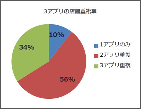 3ニュースアプリ~クーポン店舗重複率グラフ