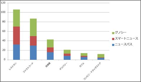 3ニュースアプリ~ジャンルごとクーポン数グラフ