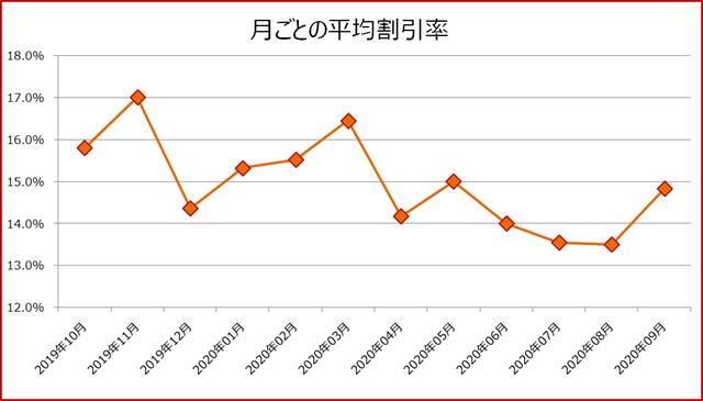 ブックライブクーポン月ごとの平均割引率