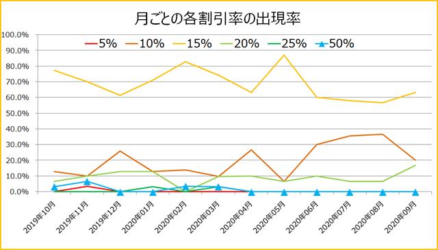 ブックライブクーポン月ごとの各割引率の出現率