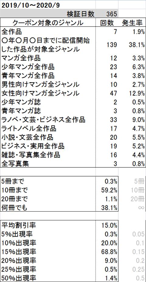 ブックライブクーポン統計201910~202009