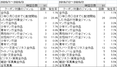 ブックライブクーポンジャンル毎発生率~2020年2月