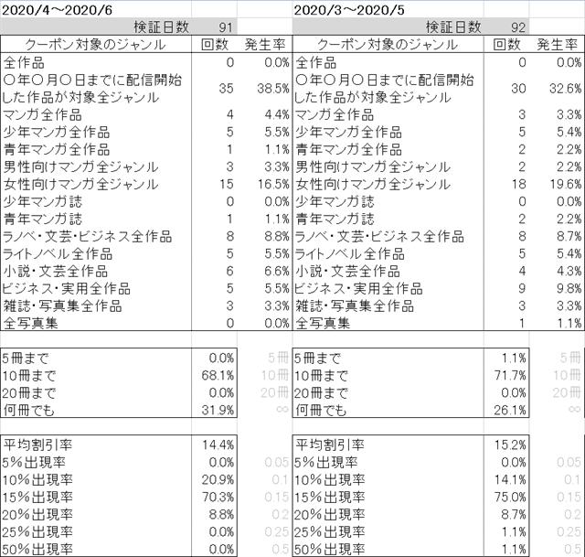 ブックライブクーポンジャンル毎発生率~2020年6月
