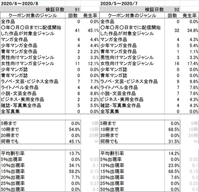 ブックライブクーポンジャンル毎発生率~2020年8月