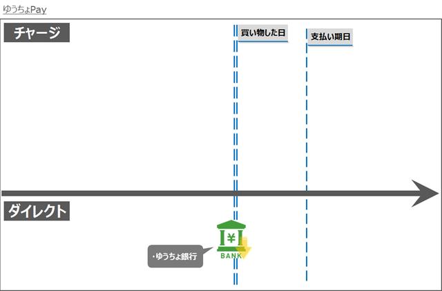 キャッシュレスマネーフロー図解~ゆうちょPay