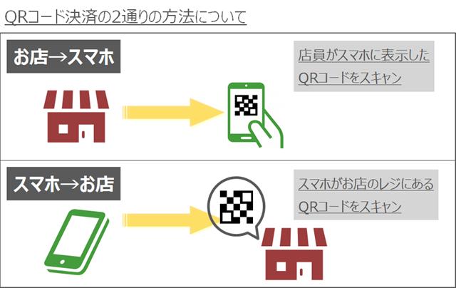 QRコード決済の2通りの方法についてイメージ