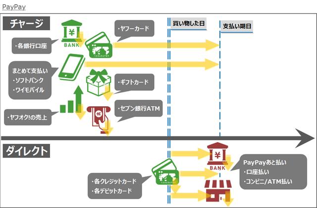 キャッシュレスマネーフロー図解~PayPay