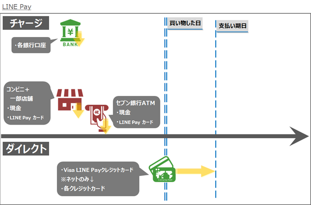 キャッシュレスマネーフロー図解~LINE Pay