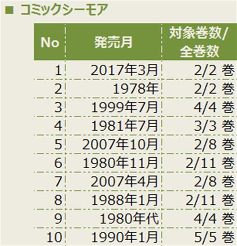マンガ読み放題比較~画像3
