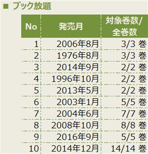 マンガ読み放題比較~画像4