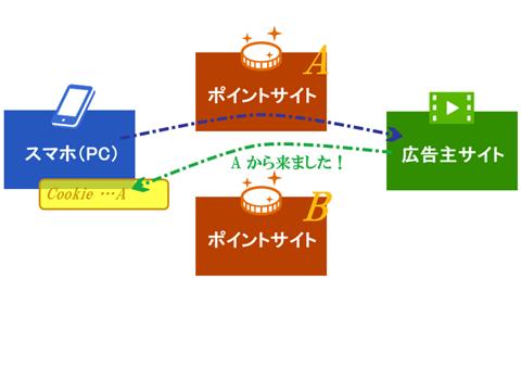 ポイントサイトにおけるCookieの図解1