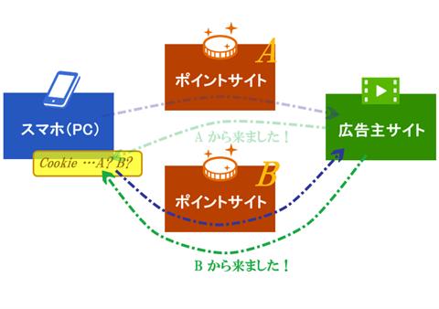 ポイントサイトにおけるCookieの図解2