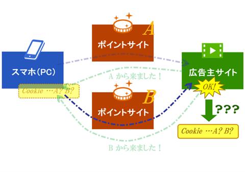 ポイントサイトにおけるCookieの図解3