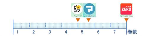 漂流ネットカフェ~アプリ比較図