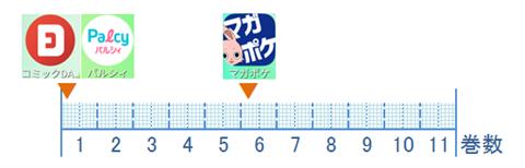 惡の華~アプリ比較図