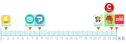 ウロボロス~アプリ比較図