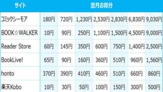 ポイント還元率で電子書籍サイト比較の表