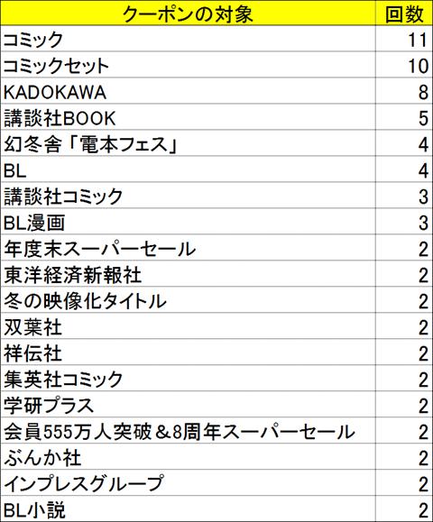 hontoクーポン出版社ごと(2020年1月~2020年6月)