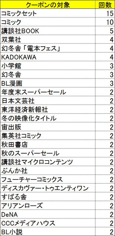hontoクーポン出版社ごと(2019年10月~2020年3月)