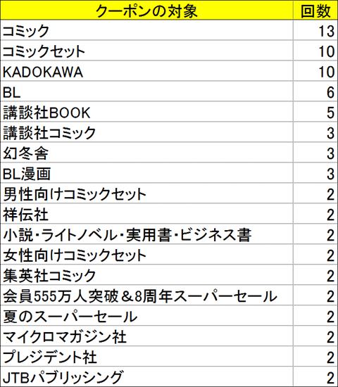 hontoクーポン出版社ごと(2020年4月~2020年9月)