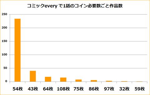 コミックevery~分析グラフ4