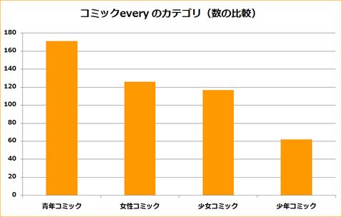 コミックevery~分析グラフ5