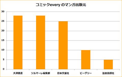 コミックevery~分析グラフ7