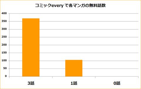 コミックevery~分析グラフ1