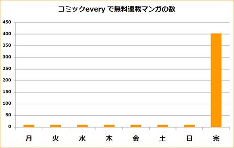 コミックevery~分析グラフ2