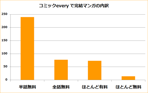 コミックevery~分析グラフ3