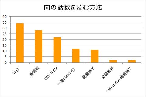 マンガボックス~間話を読む方法のグラフ