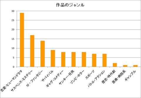 マンガボックス~作品ジャンルのグラフ